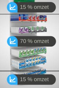 Omzet / merchandising