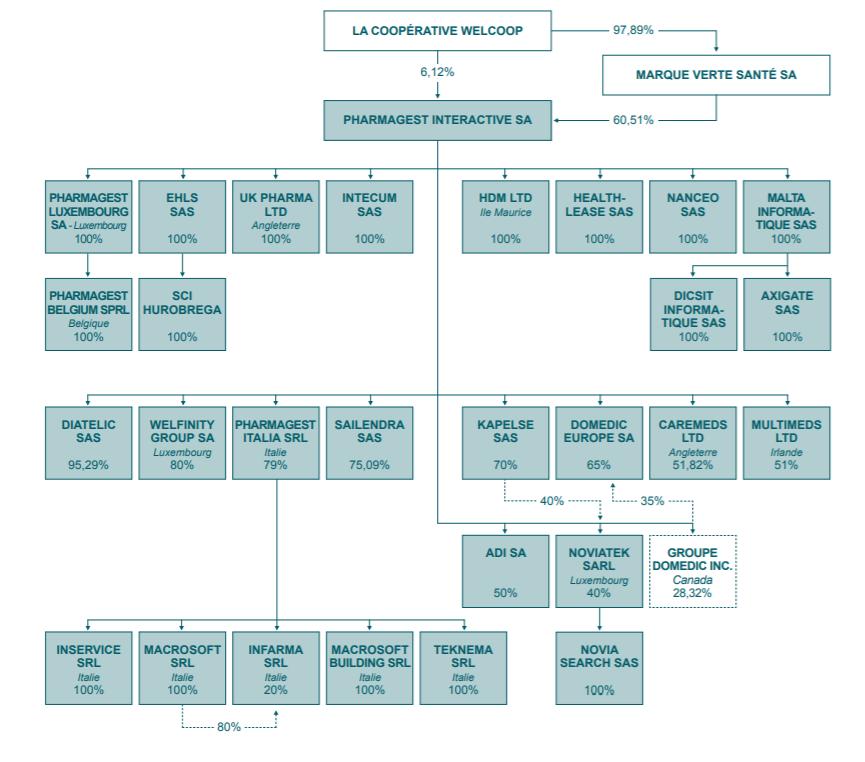 organigram Pharmagest